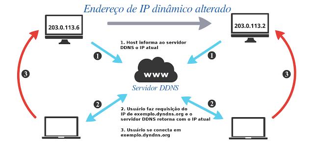 O que é DDNS