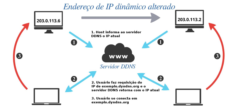 Um hostname do DynDNS por um ano