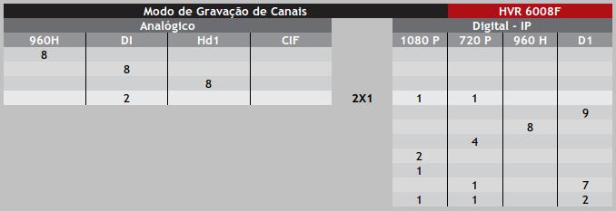 ecotronic-modo-de-gravacao-de-canais-hvr-6008f